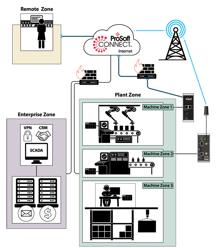 Security Considerations for Industrial Remote Access Solutions - Schematic