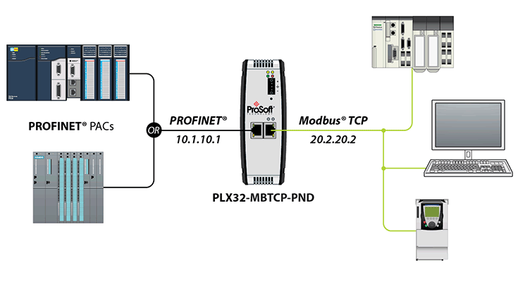 Profinet Protocols - Industrial communications hardware from ProSoft