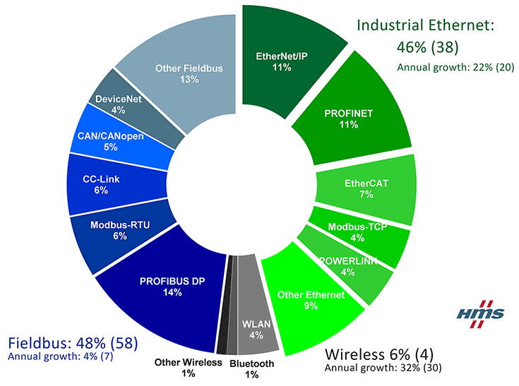 Network shares according to HMS 2017