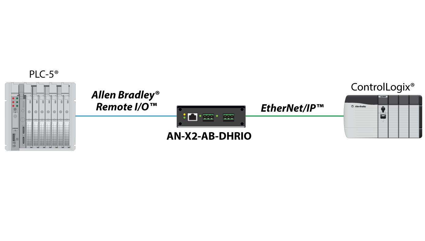 AN-X2-AB-DHRIO Adapter Architecture