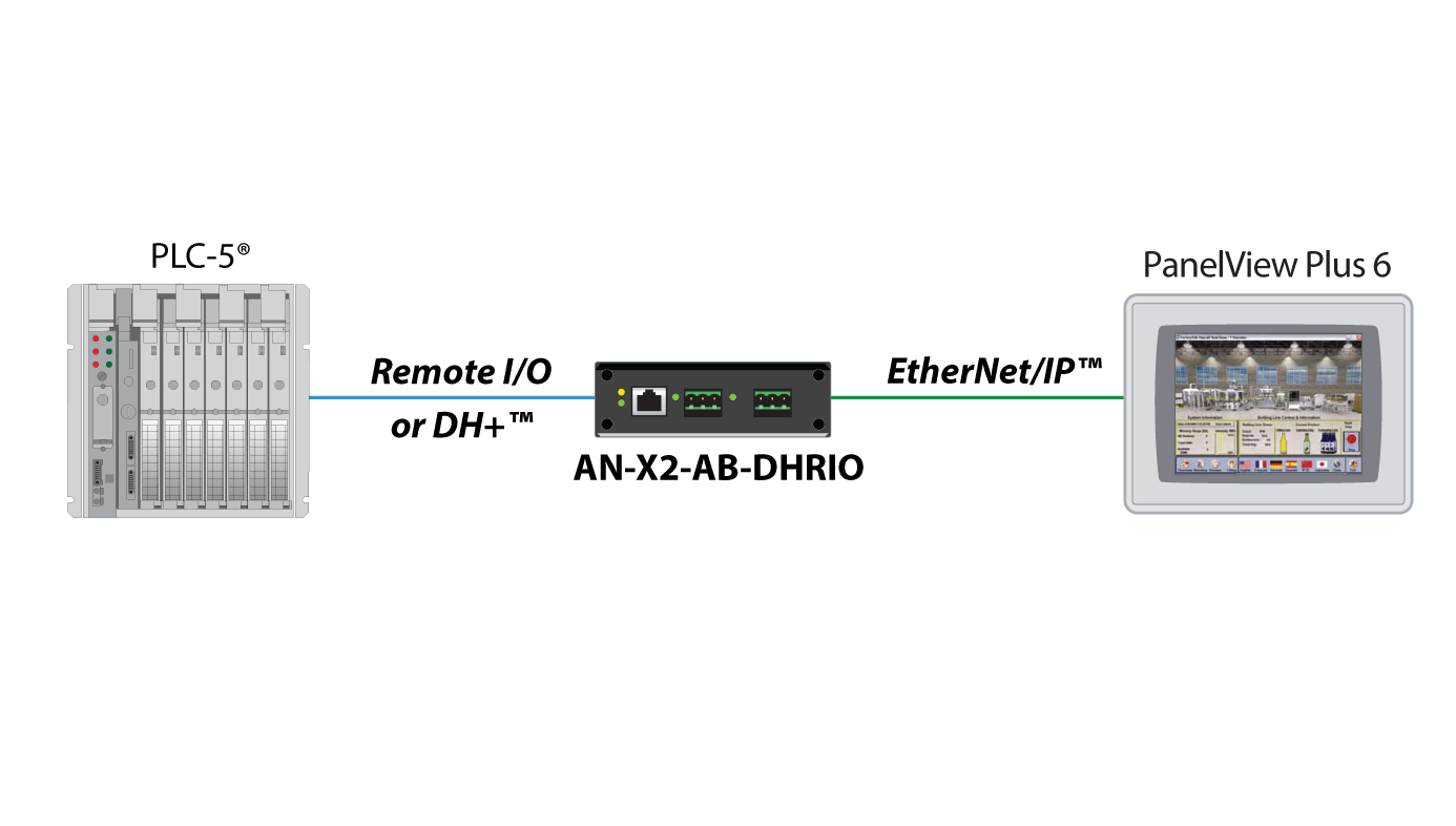 AN-X2-AB-DHRIO-EtherNet-IP PanelView Architecture