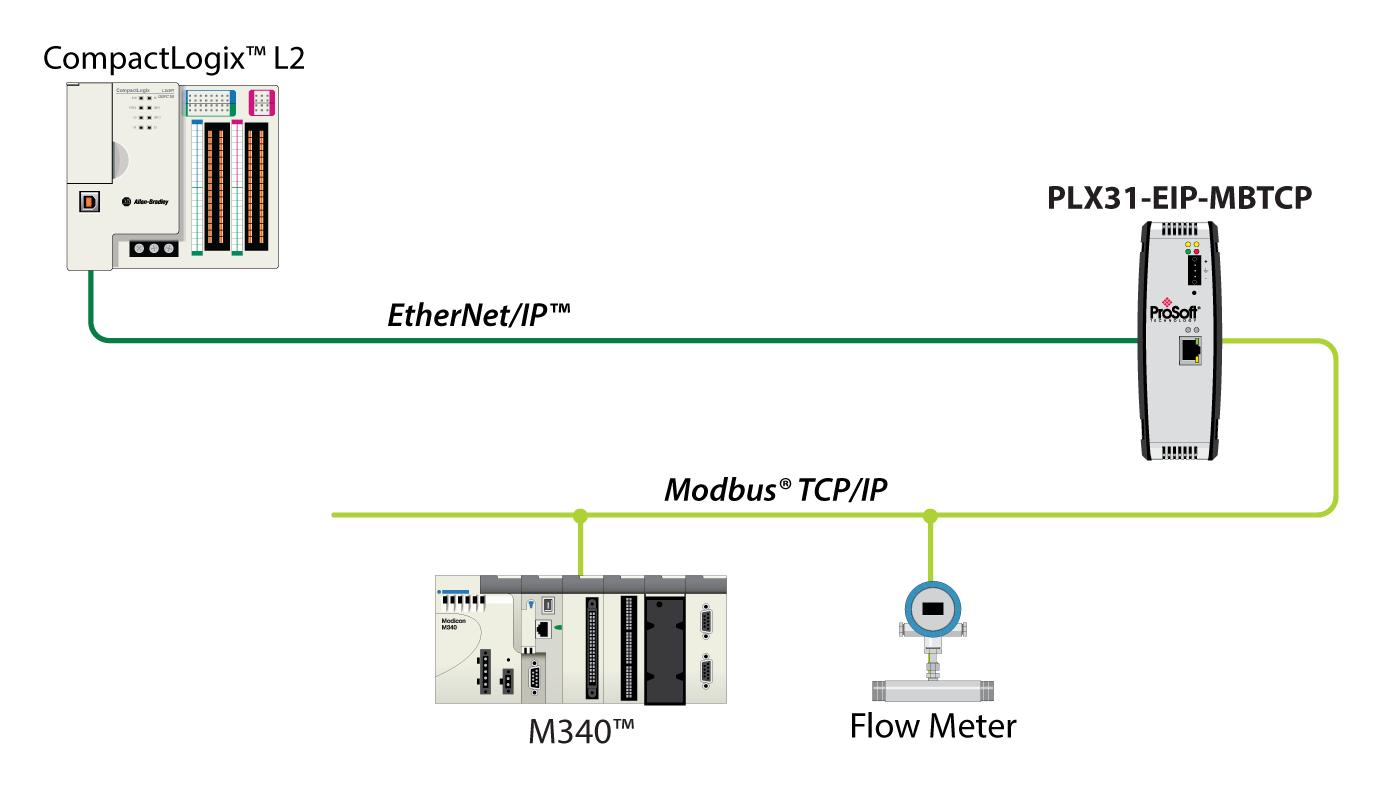 PLX31-EIP-MBTCP Schematic