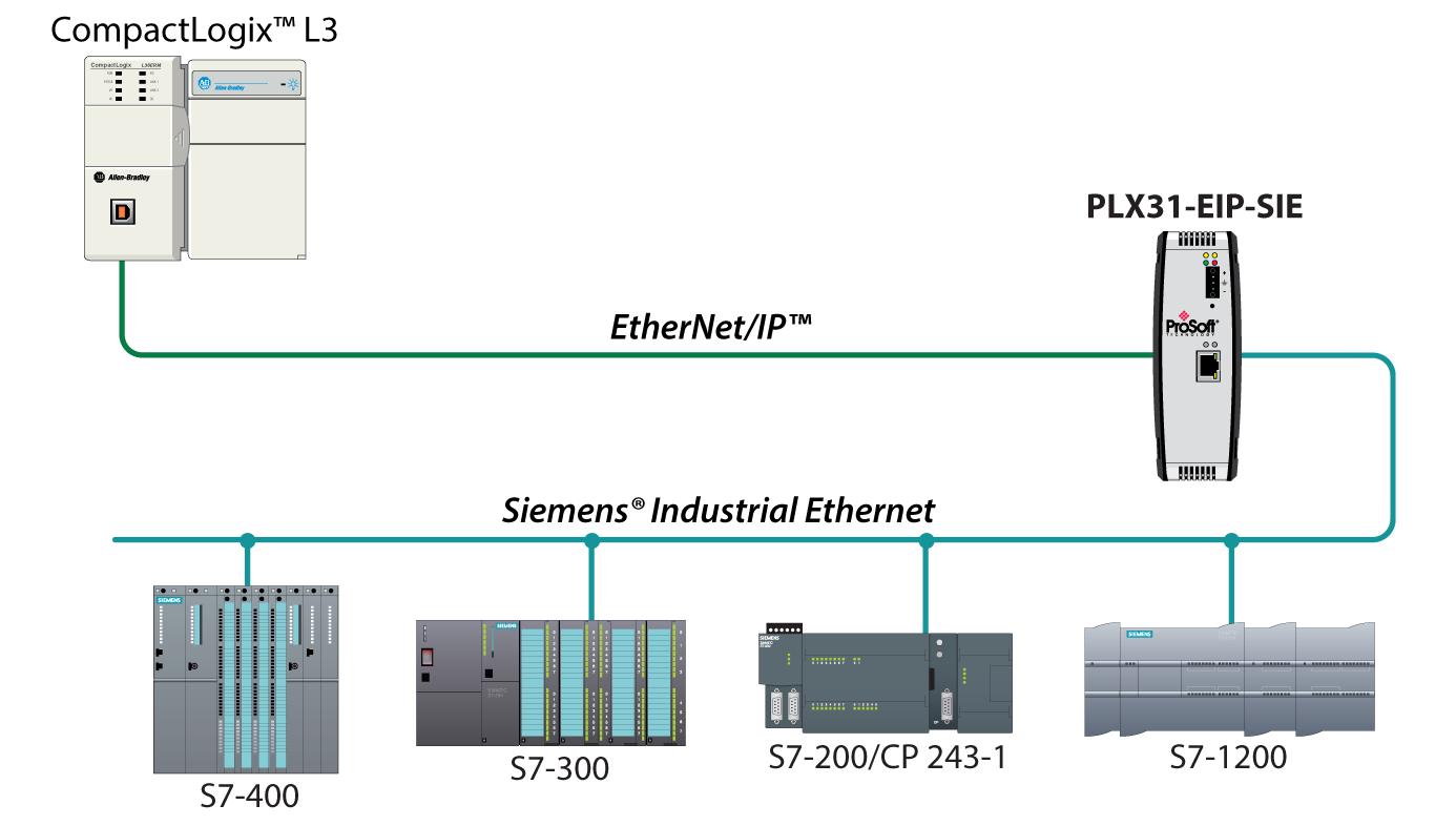 PLX31-EIP-SIE Schematic