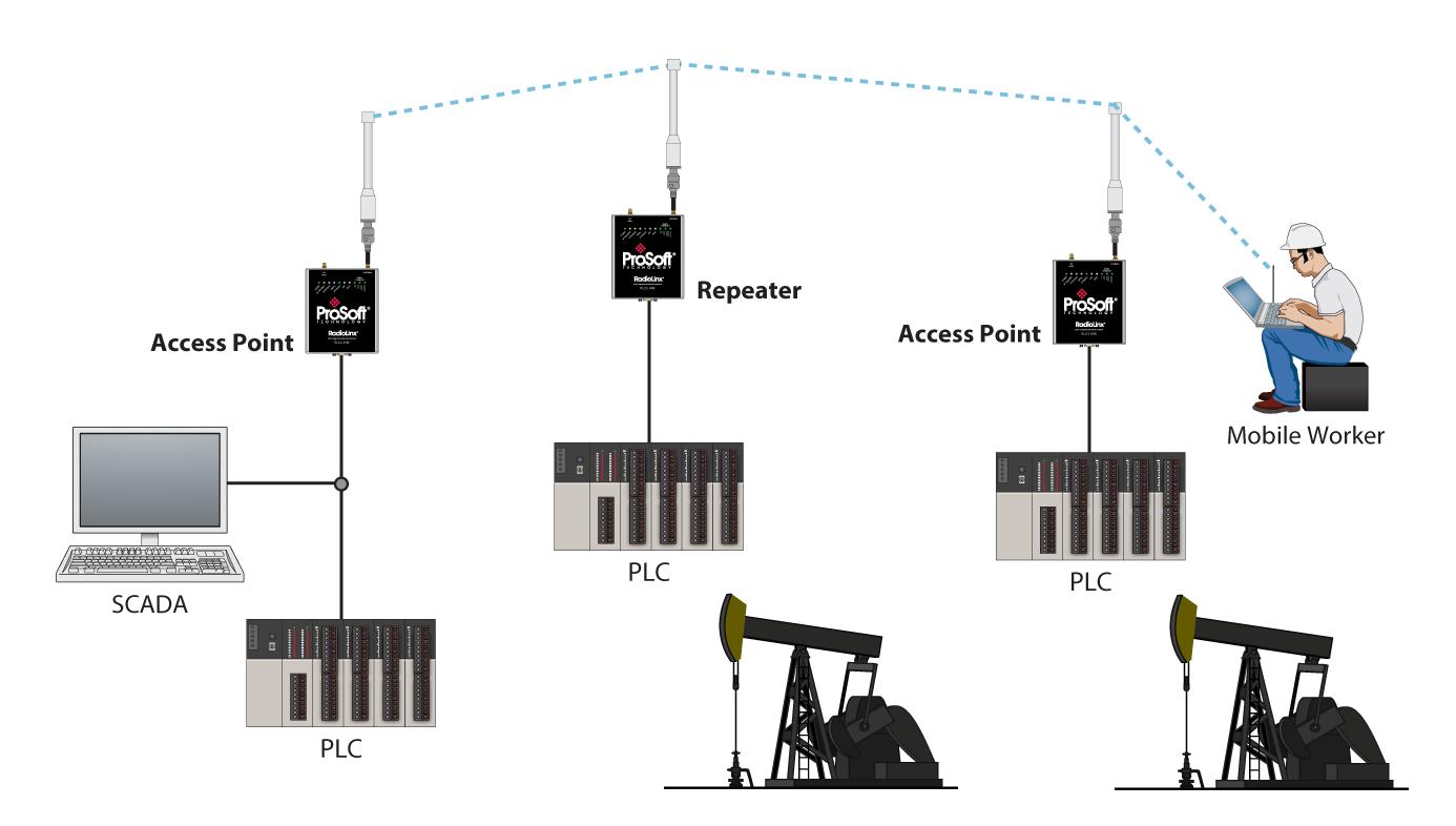 RLX2-IHG Architectures