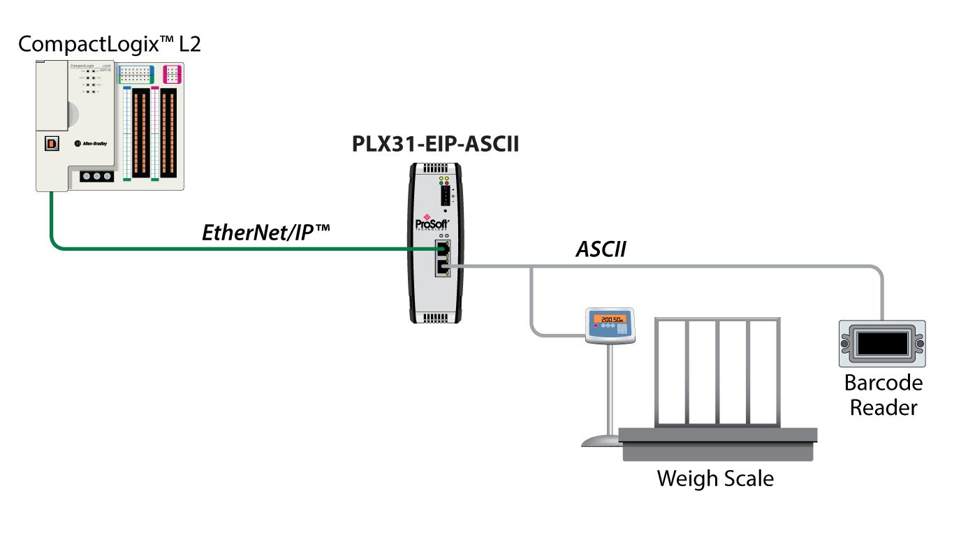 PLX31-EIP-ASCII Schematic