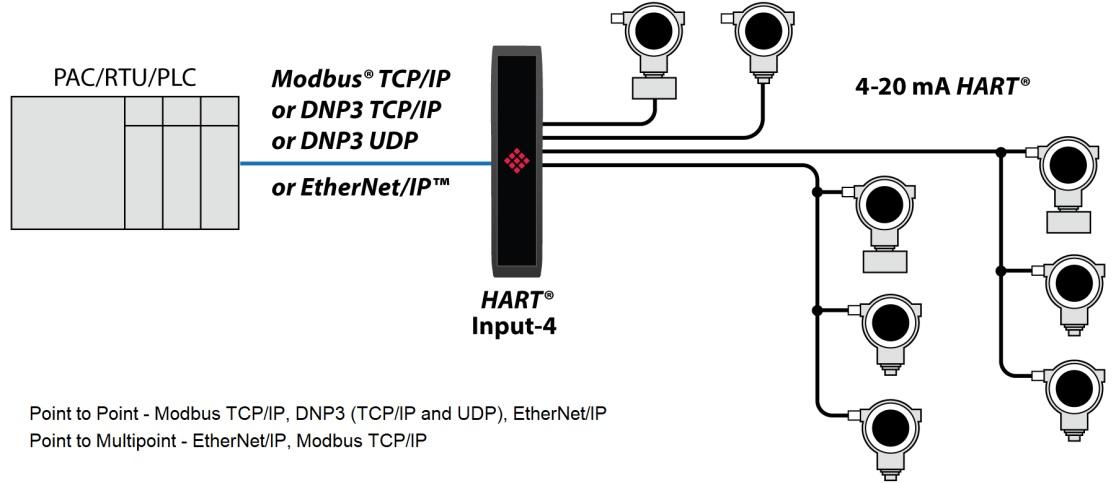 schematic PLX51-HART-41