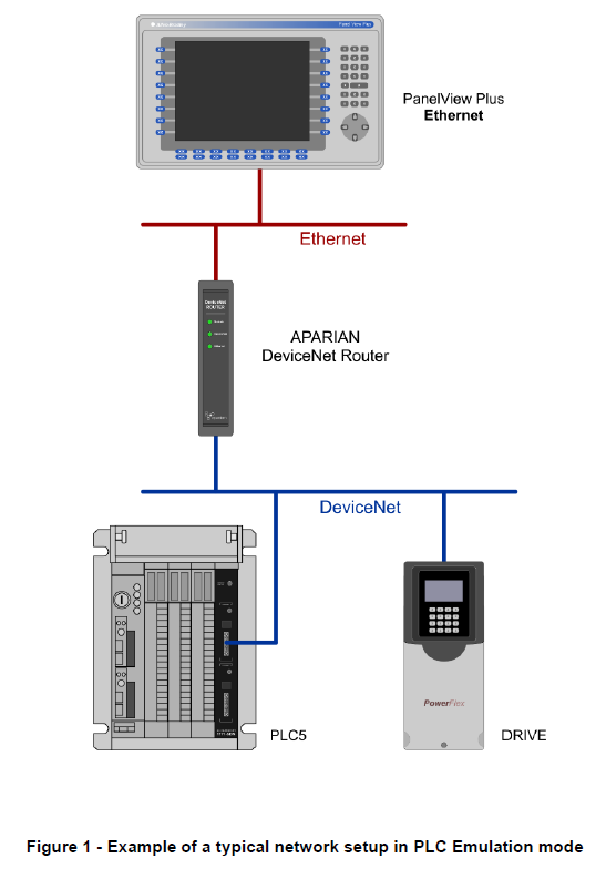 A-DNTR DeviceNet Fig1