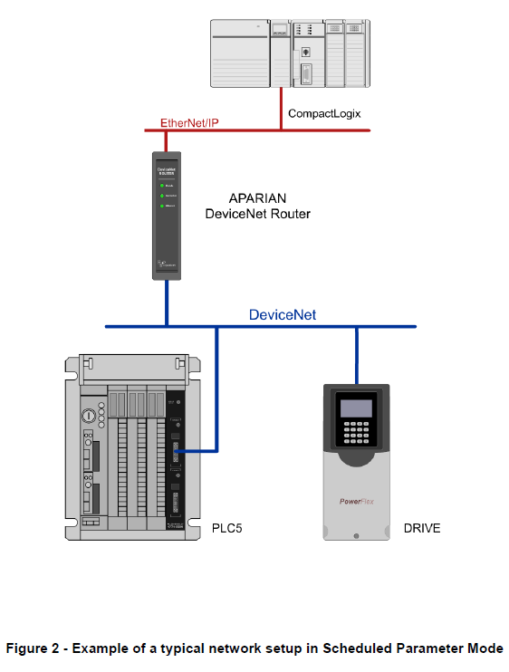 A-DNTR DeviceNet Fig2