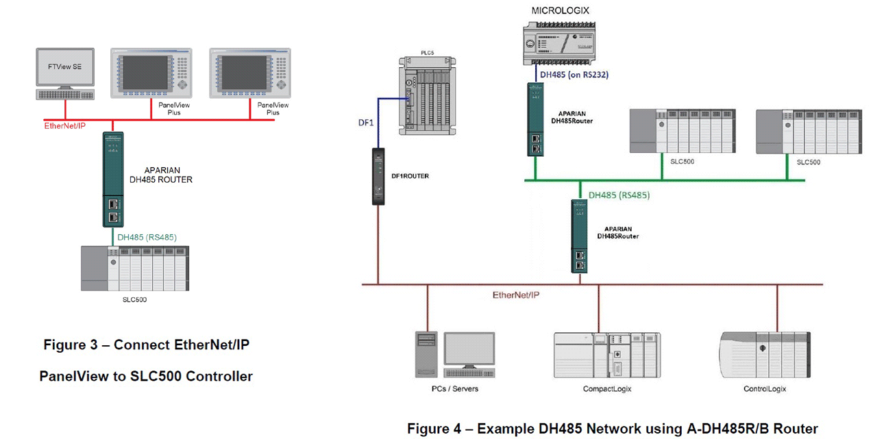 DH485-Router Schematic