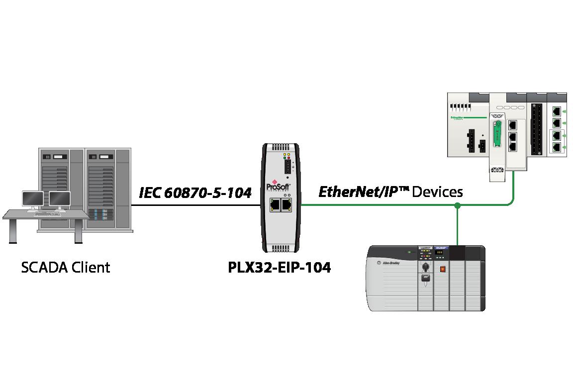 PLX32-EIP-104 Schematic01