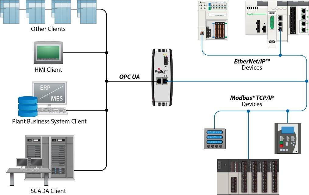 PLX32-EIP-MBTCP-UA Schematic