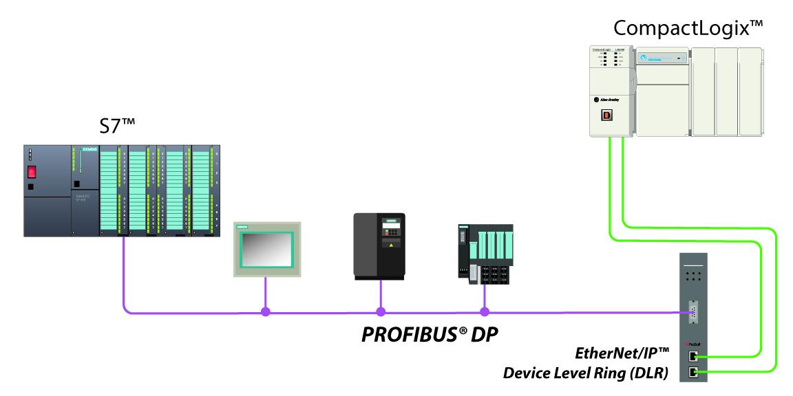 PLX51-PBS Architecture