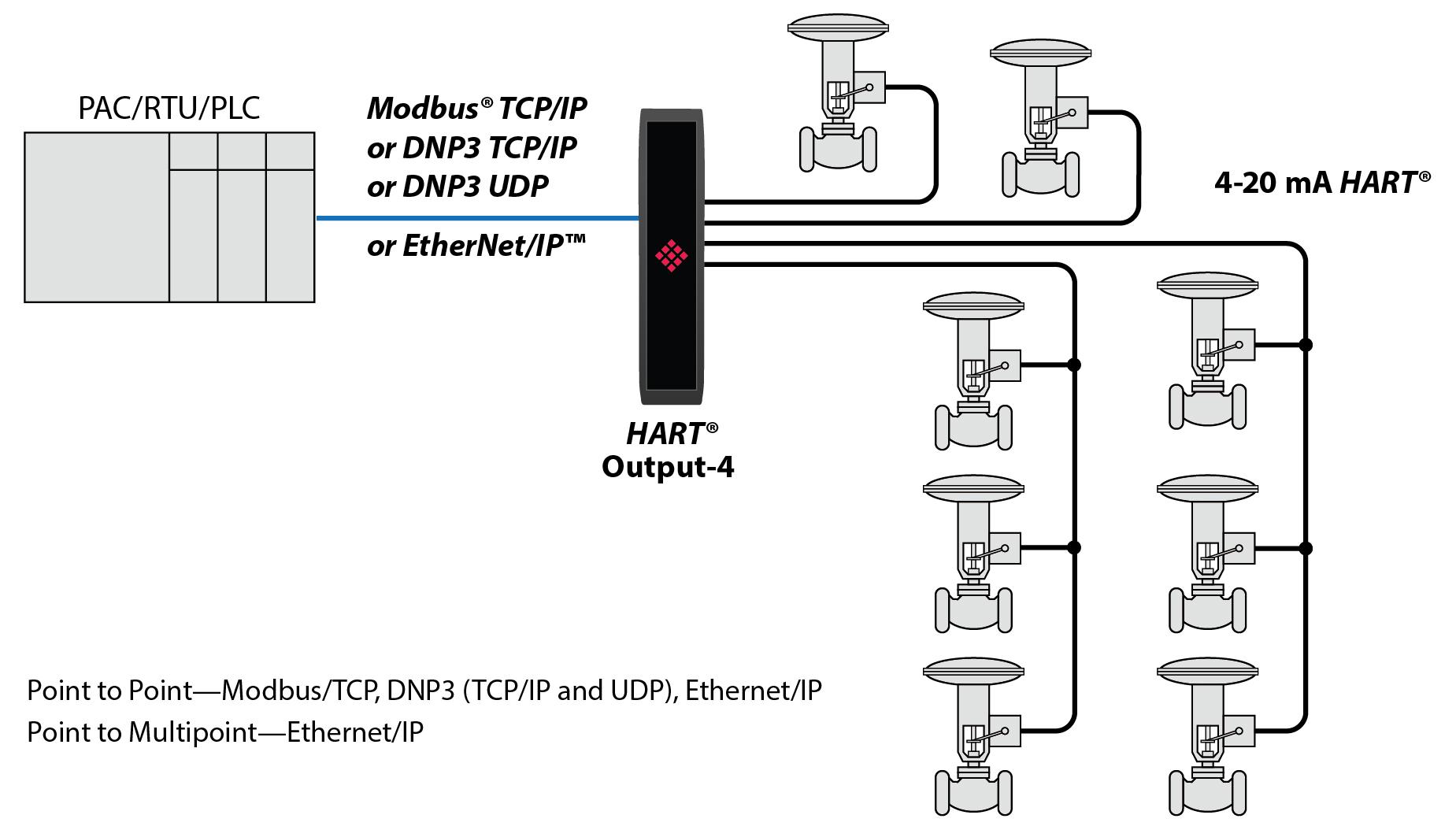 Schematic PLX51-HART-4O
