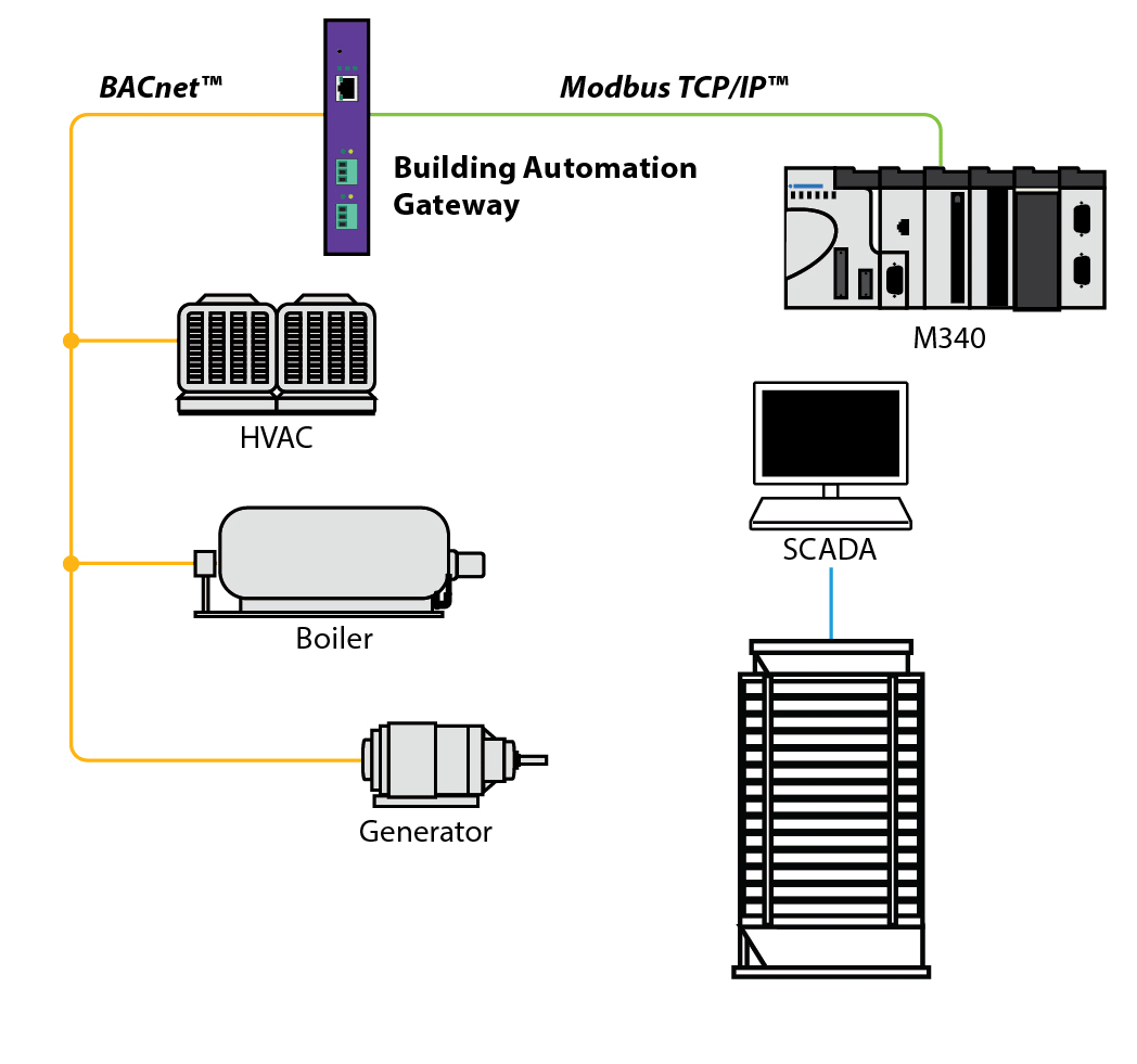 Schematic QuickServer Universal Gateways